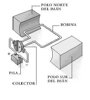 MÁQUINA ELÉCTRICA  (dinamo y motor)